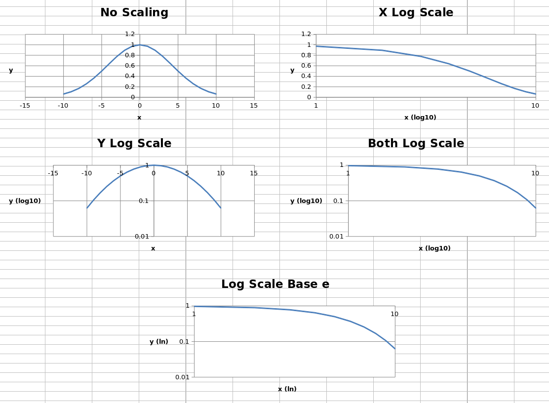 excel how to make a good log scale graph