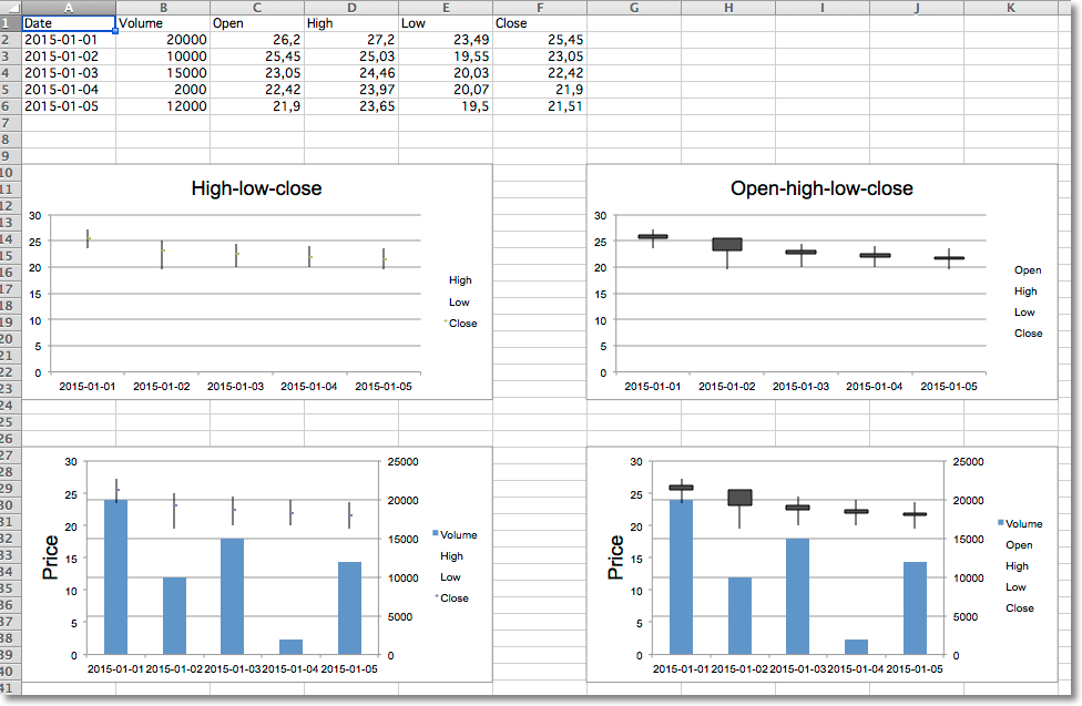 Stock Charts — openpyxl 2.5.0 documentation